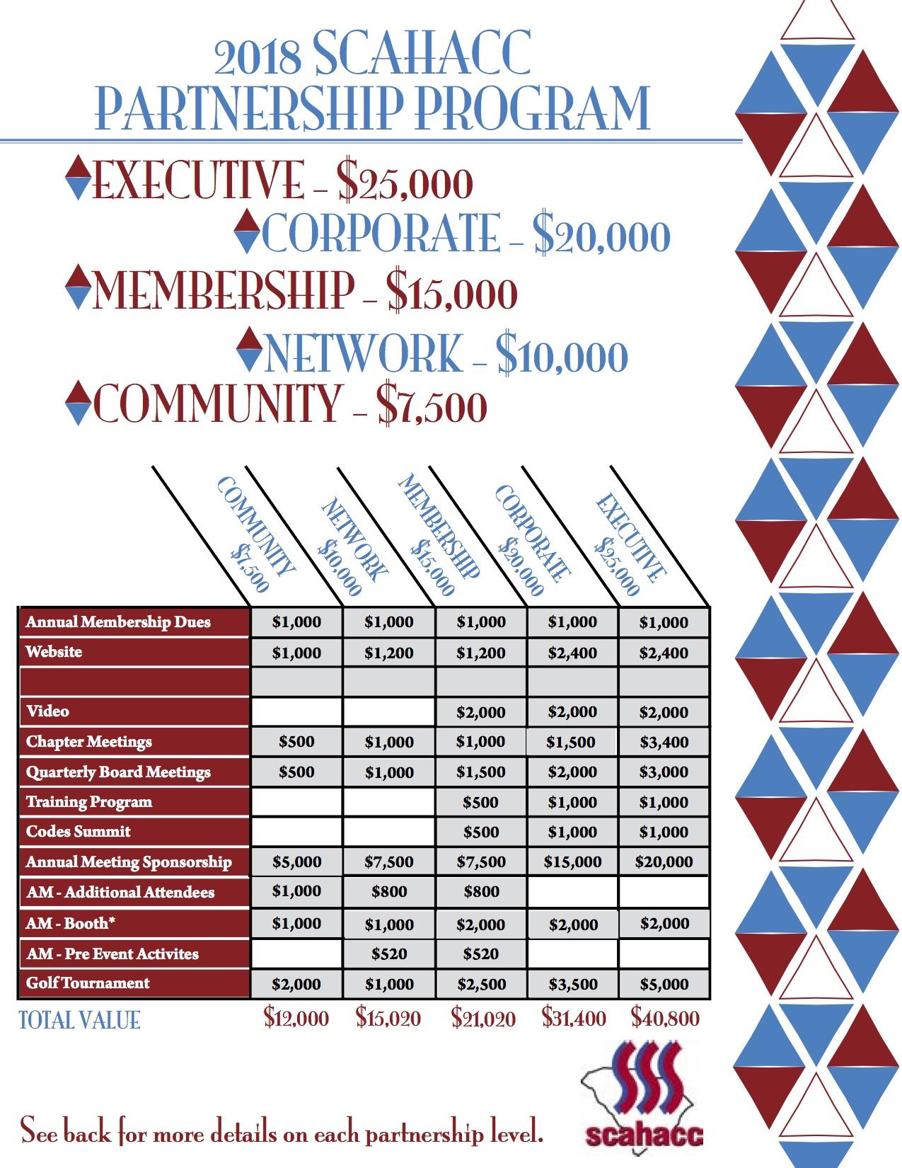 2018 Partnership Program - SCAHACC