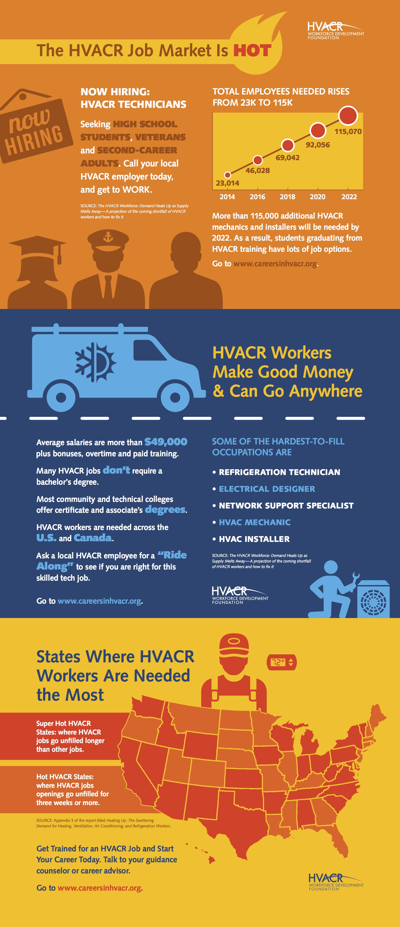 HVACR Workers Info Graphic
